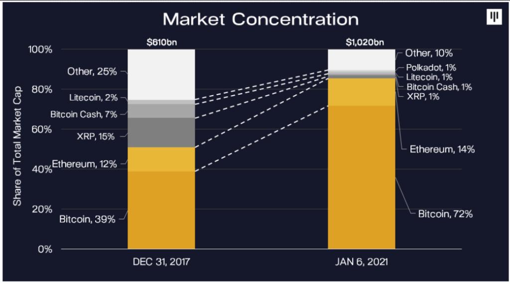 koncentracja środków na rynku kryptowalut