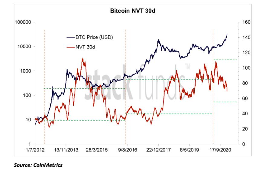 kolejna hossa na bitcoinie