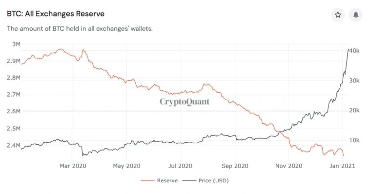 bitcoin w kryzysie płynności