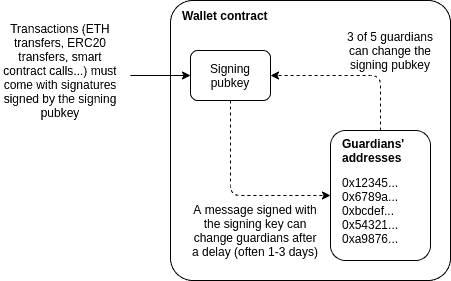 social recovery wallet