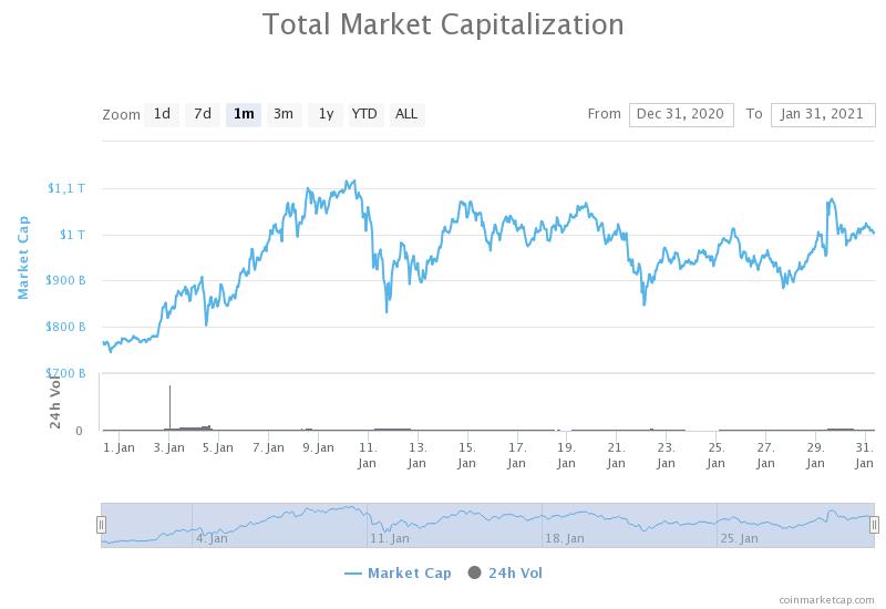 kapitalizacja rynku kryptowalut ranking kryptowalut bithub styczeń 2021