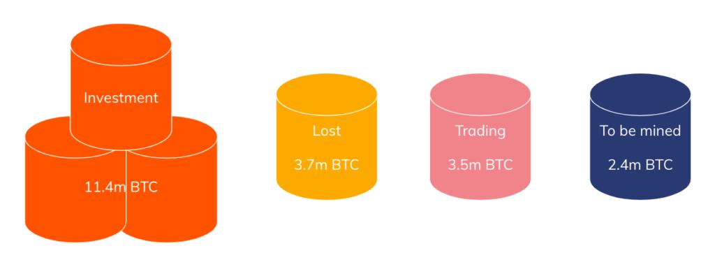 utracone bitcoiny