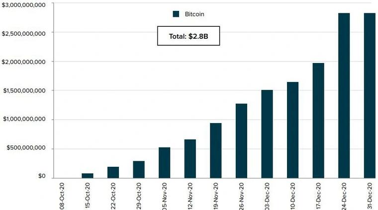 wpływy do bitcoinowego funduszu Grayscale