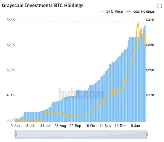 zasoby bitcoin w Grayscale