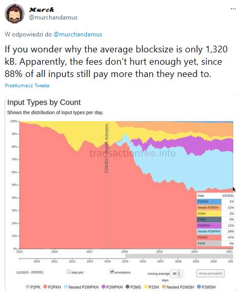 Bitcoin: Można płacić mniej...