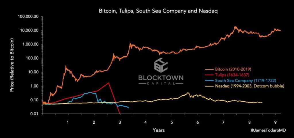 cena bitcoina kontra Tulip Mania i inne bańki