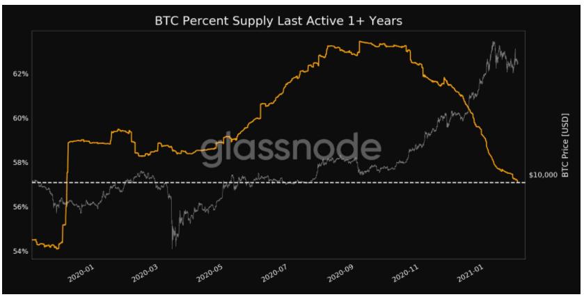 bitcoiny przeniesione od 1 roku wzwyż