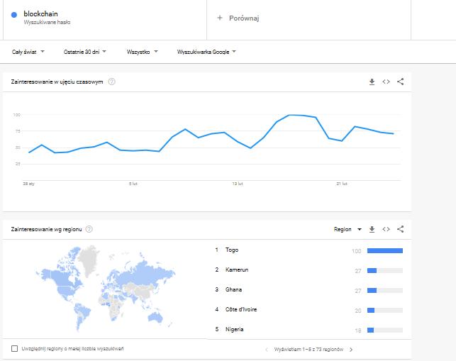 blockchain google trends ranking kryptowalut luty 2021