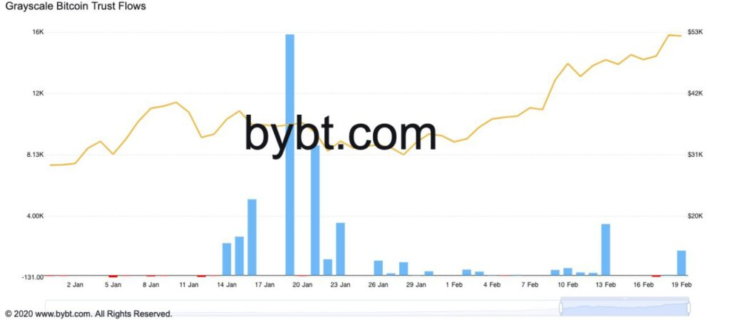 bybt bitcoin grayscale