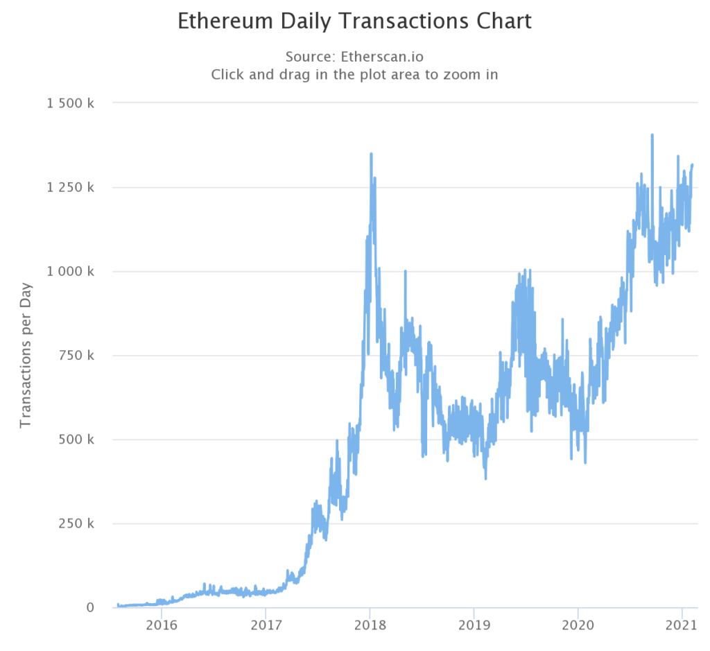 liczba transakcji w Ethereum od początku istnienia sieci