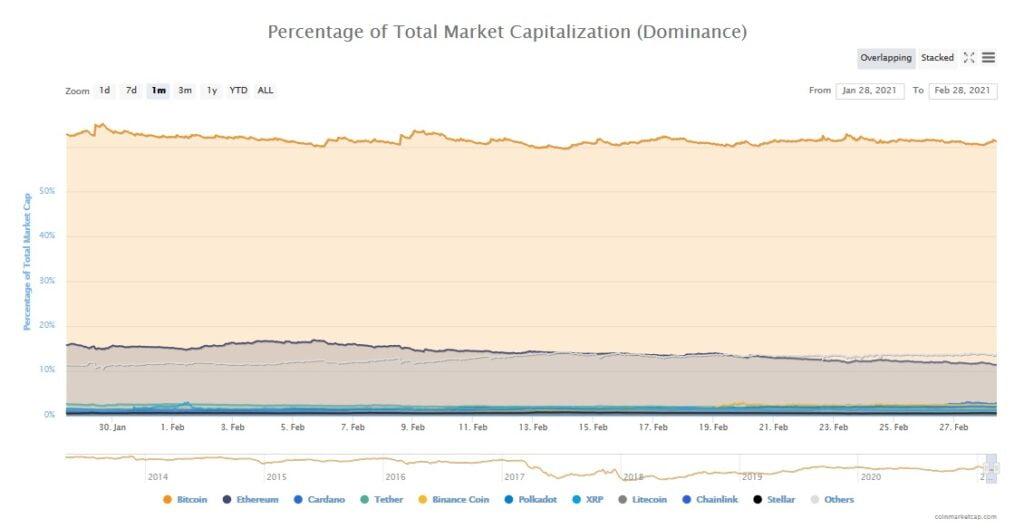 dominacja rynkowa bitcoina ranking kryptowalut luty 2021