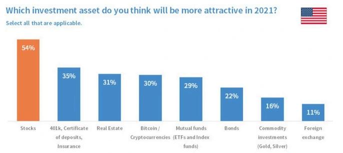 zainteresowanie określonymi aktywami inwestycyjnymi w USA bitcoin