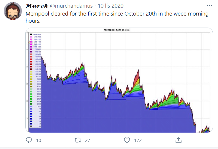 mempool bitcoina