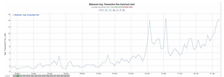 opłaty transakcyjne ethereum