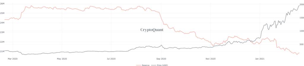 rezerwy giełdowe bitcoin i ethereum