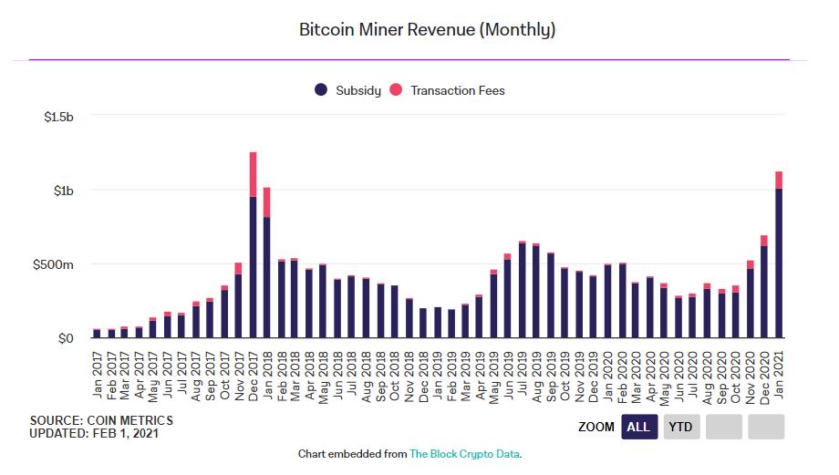 zarobki górników bitcoin