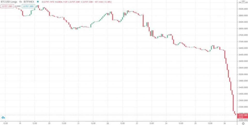 zlewarowane longi na btc kurs bitcoina