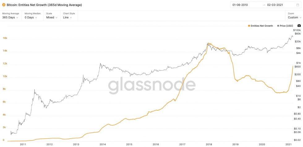 szczyt ceny bitcoina