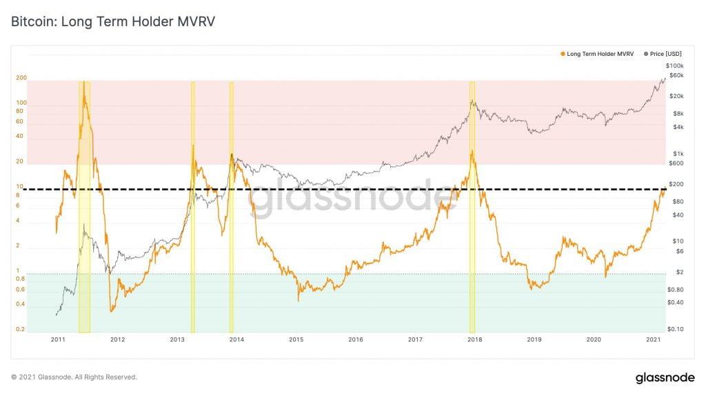 bitcoin MVRV