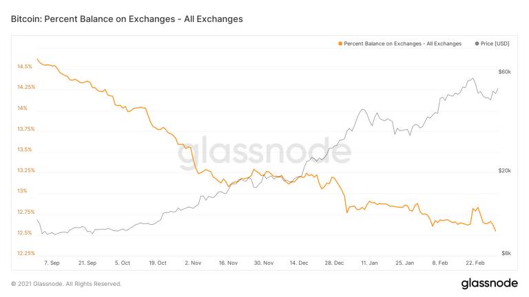 bitcoin na giełdach od września 2020 liczba bitcoinów