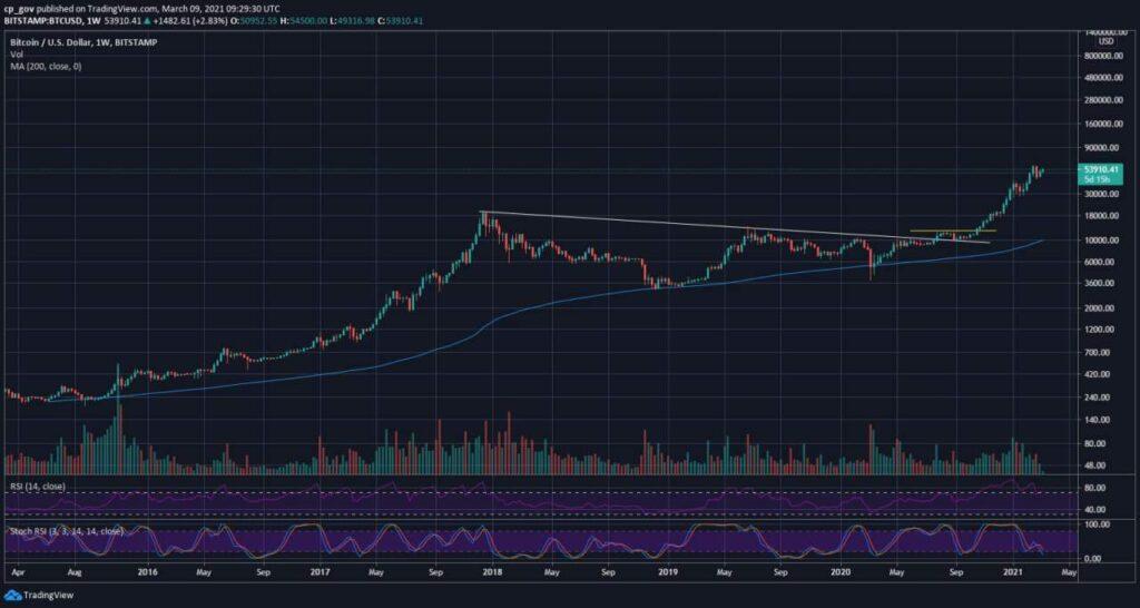 bitcoin exchange commercial comparto engulfing bullish