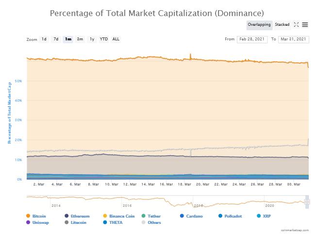 bitcoin bull piac