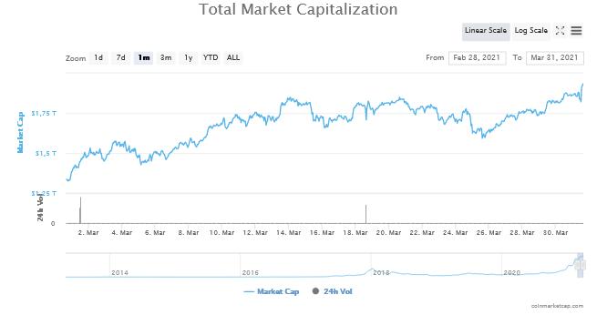 kapitalizacja ranking kryptowalut marzec 2021