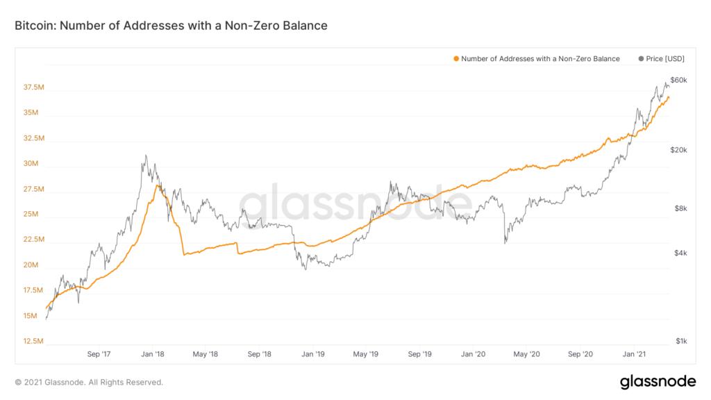 liczba adresów w sieci Bitcoin z niezerowym saldem