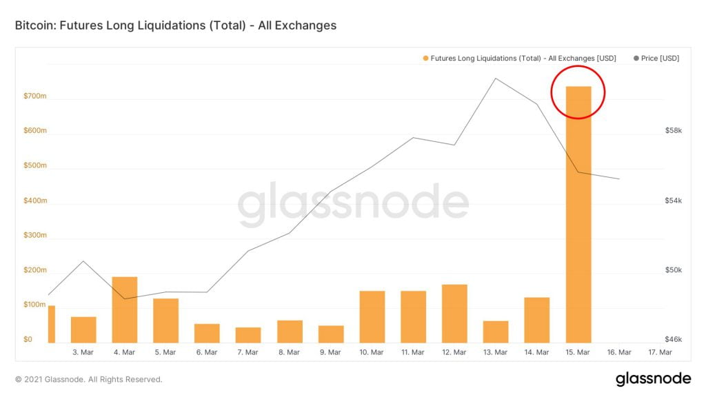 likwidacje pozycji na rynkach kontraktów terminowych bitcoin