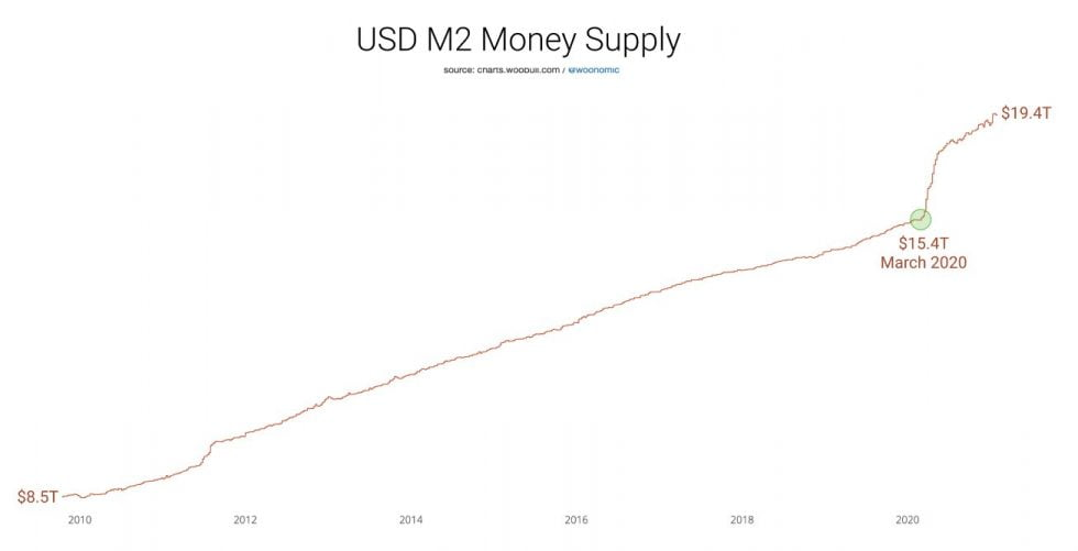 podaż pieniądza M2