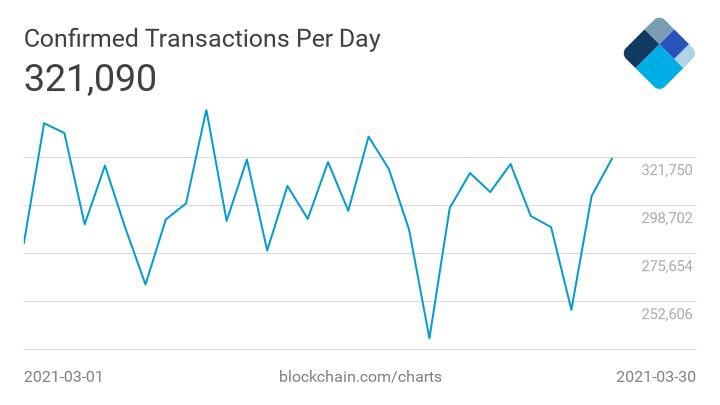 dzienna liczba transakcji bitcoina ranking kryptowalut marzec 2021
