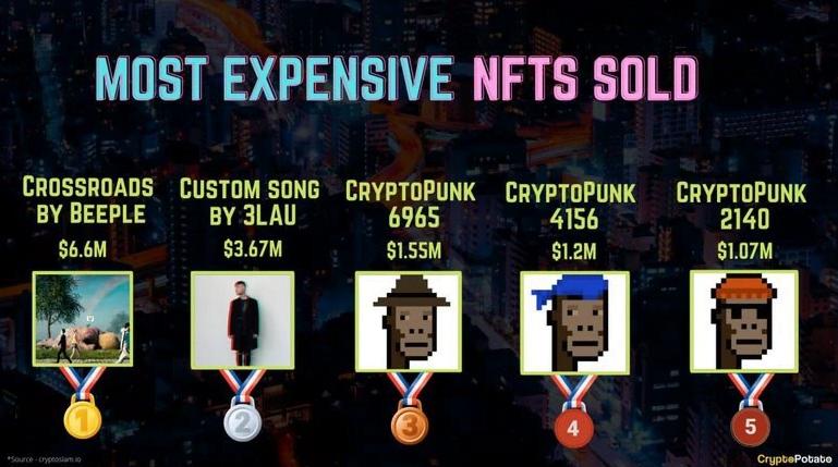 najdroższe NFT w historii