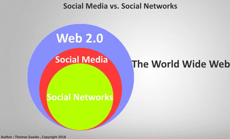 social media a social network