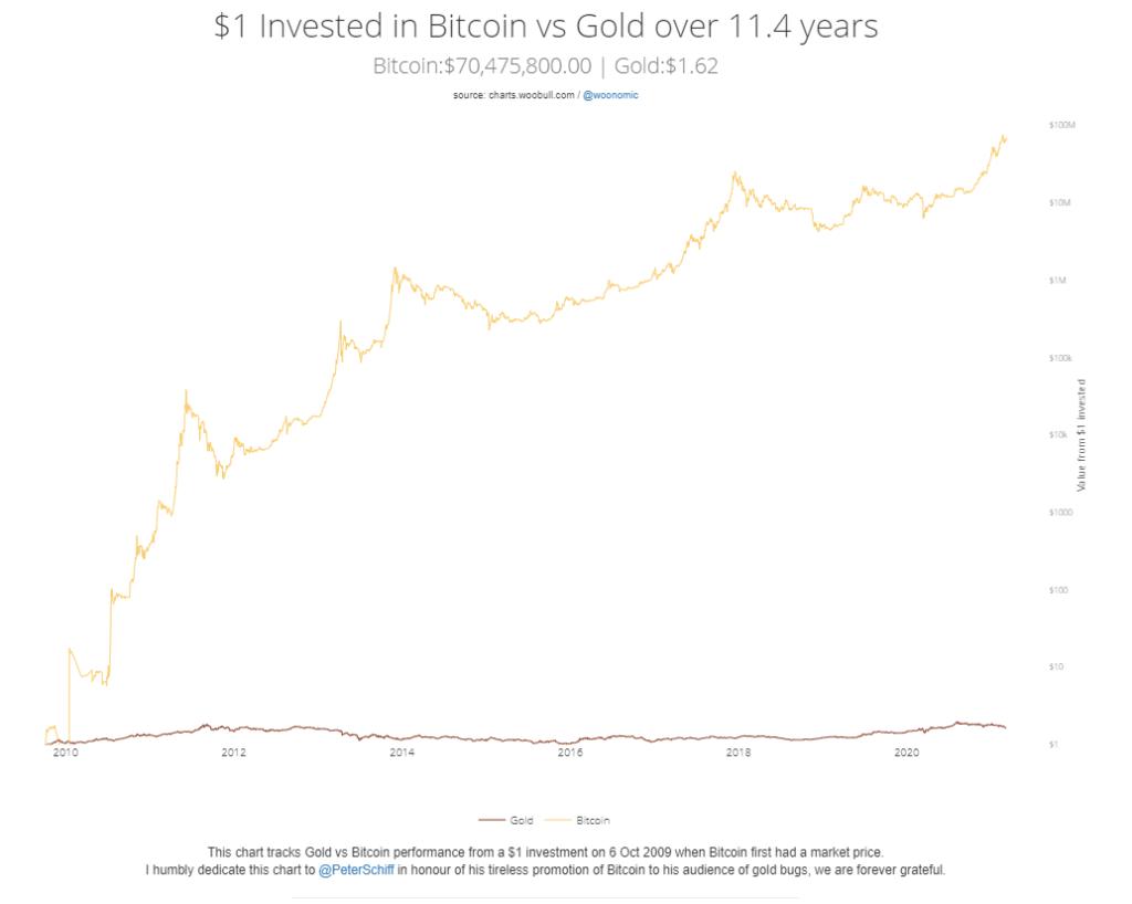 Bitcoin zamiast złota