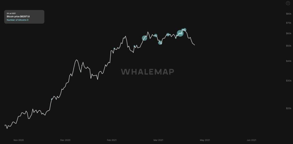 spadki ceny bitcoin