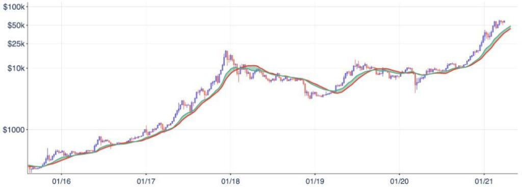 bitcoin 90 000