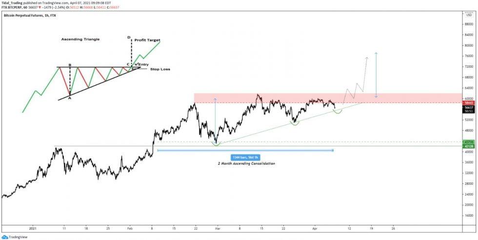 kurs BTC/USD w strukturze trójkąta