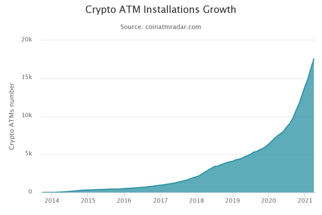 liczba bitomatów ranking kryptowalut marzec 2021