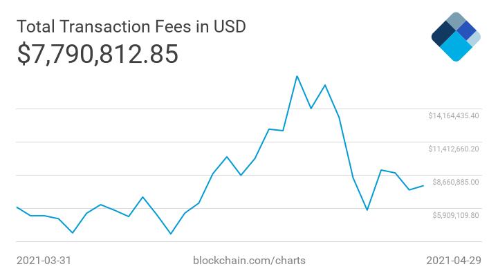 opłaty transakcyjne bitcoin ranking kryptowalut kwiecień 2021