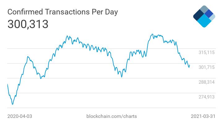 potwierdzone dzienne transakcje w sieci Bitcoin