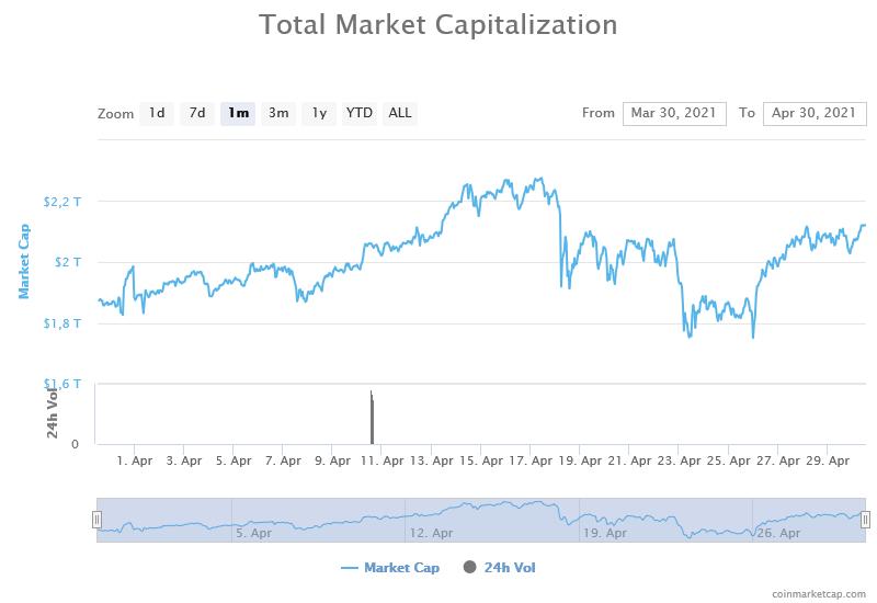 kapitalizacja ranking kryptowalut kwiecień 2021