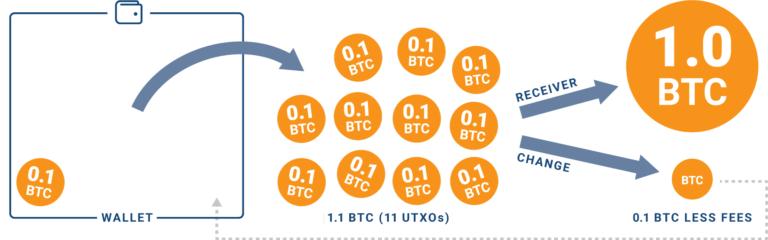 transakcja bitcoin opłaty transakcyjne