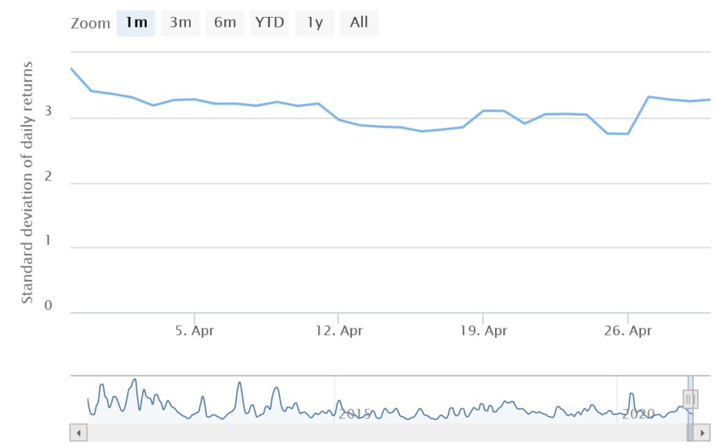zmienność bitcoina ranking kryptowalut kwiecień 2021