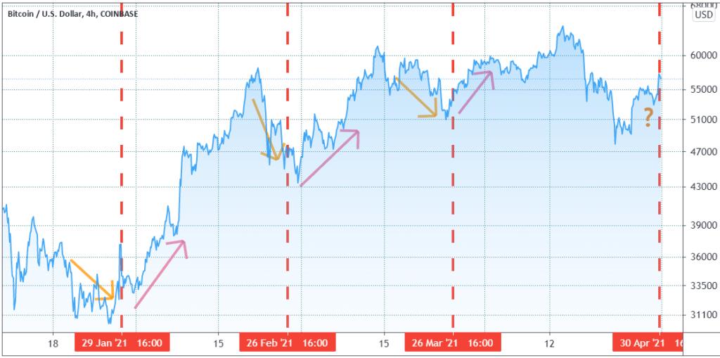 price action bitcoina przed i po terminach wygaśnięcia kontraktów BTC na CME