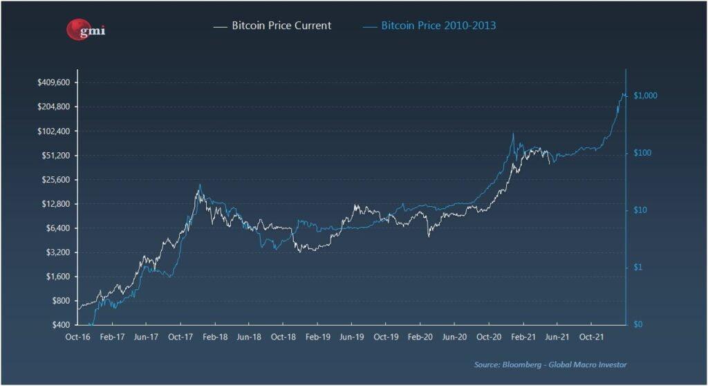 porównanie wykresu bitcoina 2013 2021