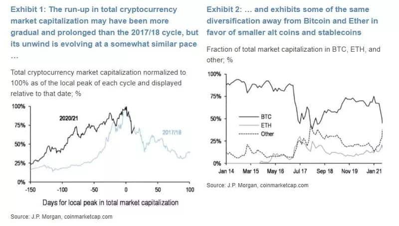 rynek kryptowalut
