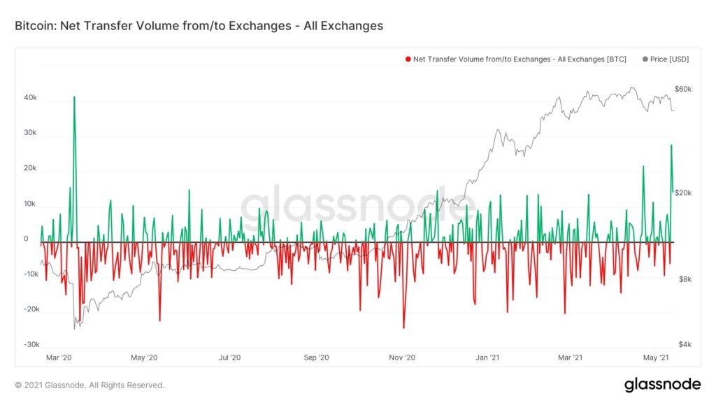 bitcoin wpływy na giełdy