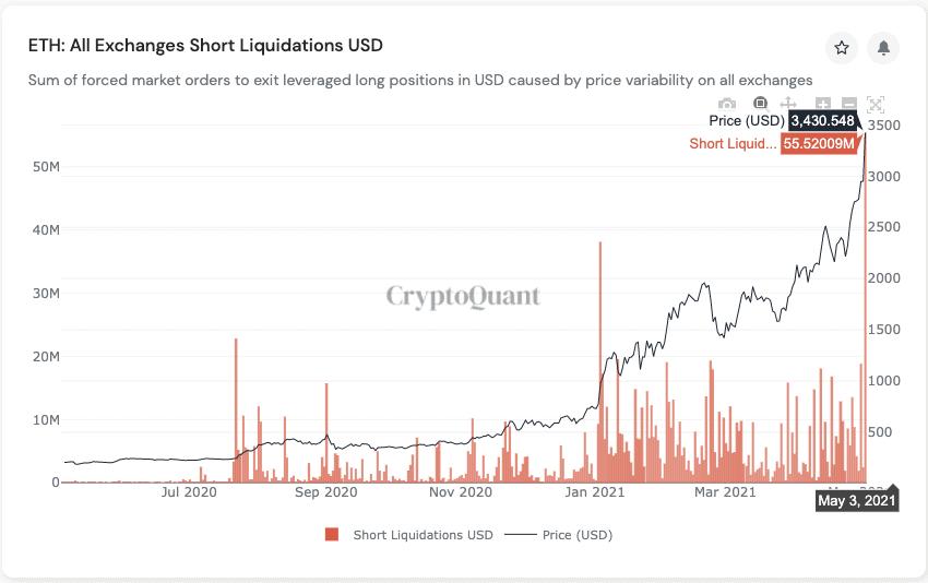 cena ETH vs likwidacje