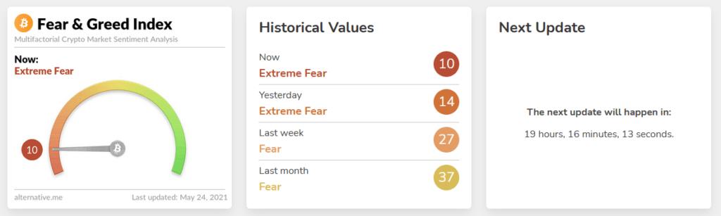 indeks strachu i chciwości na bitcoinie