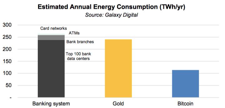 zużycie energii bitcoin